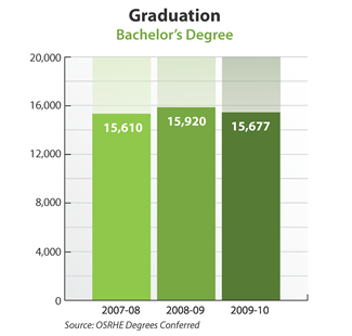 Bar graph showing bachelor's degrees conferred. 2007-08: 15,610. 2008-09: 15,920. 2009-10: 15,677. Source: OSRHE Degrees Conferred.
