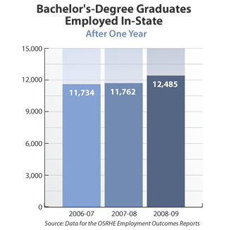 Bar graph showing bachelor's-degree graduates in the state after one year. 2006-07: 11,734. 2007-08: 11,762. 2008-09: 12,485. Source: Data for the OSRHE Employment Outcomes Reports.