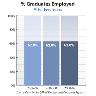 Bar graph showing percentage of bachelor's-degree graduates employed in the state after five years. 2006-07: 62 percent. 2007-08: 62 percent. 2008-09: 62 percent. Source: Data for the OSRHE Employment Outcomes Reports.
