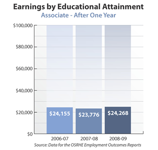 Bar graph showing earnings of associate degree holders after one year. 2006-07: $24,155. 2007-08: $23,776. 2008-09: $24,268. Source: Data for the OSRHE Employment Outcomes Report.