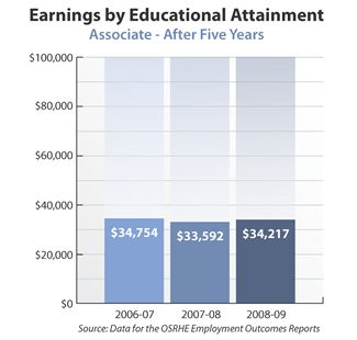 Bar graph showing earnings of associate degree holders after five years. 2006-07: $34,754. 2007-08: $33,592. 2008-09: $34,217. Source: Data for the OSRHE Employment Outcomes Report.