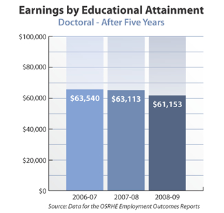 Bar graph showing earnings of doctoral degree holders after five years. 2006-07: $63,540. 2007-08: $63,113. 2008-09: $61,153. Source: Data for the OSRHE Employment Outcomes Report.