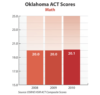 Bar graph showing Oklahoma ACT Math scores. 2008: 20.0. 2009: 20.0. 2010: 20.1. Source: OSRHE HSIR ACT Composite Scores.