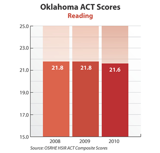 Bar graph showing Oklahoma ACT Reading scores. 2008: 21.8. 2009: 21.8. 2010: 21.6. Source: OSRHE HSIR ACT Composite Scores.
