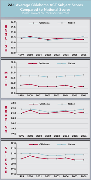 Chart 2A: Average Oklahoma ACT Subject Scores Compared to National Scores. Click chart for enlarged version.