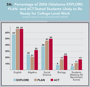 Graph 3A: Percentage of 2006 Oklahoma EXPLORE-, PLAN- and ACT-Tested Students Likely to Be Ready for College-Level Work. Click graph for enlarged version.
