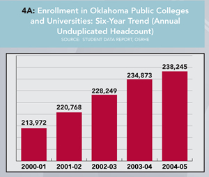Graph 4A: Enrollment in Oklahoma Public Colleges and Universities: Six-Year Trend. Click graph for enlarged version.