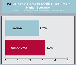 Graph 4C: 25- to 49-Year-Olds Enrolled Part-Time in Higher Education. Click graph for enlarged version.