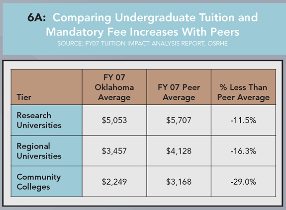 6A: Comparing Undergraduate Tuition and Mandatory Fee Increases With Peers (Source: FY07 Tuition Impact Analysis Report, OSRHE). Research Universities: FY 2005 Okla. Avg., $5,053; FY 2005 Peer Avg., $5,707; % Less Than Peer Avg., -11.5%. Regional Universities: FY 2005 Okla. Avg., $3,457; FY 2005 Peer Avg., $4,125, % Less Than Peer Avg., -16.3%. Community Colleges: FY 2005 Okla. Avg., $2,249; FY 2005 Peer Avg., $4,128; % Less Than Peer Avg., -29.0%.
