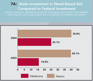 Graph 7A: State Investment in Need-Based Aid Compared to Federal Investment. Click graph for enlarged version.