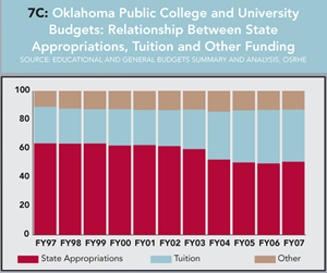 Graph 7C: Oklahoma Public College and University Budgets: Relationship Between State Appropriations, Tuition and Other Funding. Click graph for enlarged version.