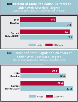 Graph 8A: Percent of State Population 25 Years or Older With Associate Degree and Graph 8B: Percent of State Population 25 Years or Older With Bachelor's Degree. Click graphs for enlarged versions.
