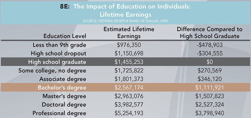 8E: The Impact of Education on Individuals: Lifetime Earnings (Source: Federal Reserve Bank of Dallas, 2005). Less than 9th Grade: Estimated Lifetime Earnings, $976,350; Difference Compared to High School Graduate, $-478,903. High school dropout: Estimated Lifetime Earnings, $1,150,698; Difference Compared to High School Graduate, $-304,555. High school graduate: Estimated Lifetime Earnings, $1,455,253; Difference Compared to High School Graduate, $0. Some college, no degree: Estimated Lifetime Earnings, $1,725,822; Difference Compared to High School Graduate, $270,569. Associate degree: Estimated Lifetime Earnings, $1,801,373; Difference Compared to High School Graduate, $346,120. Bachelor's degree: Estimated Lifetime Earnings, $2,567,174; Difference Compared to High School Graduate, $1,111,921. Master's degree: Estimated Lifetime Earnings, $2,963,076; Difference Compared to High School Graduate, $1,507,823.