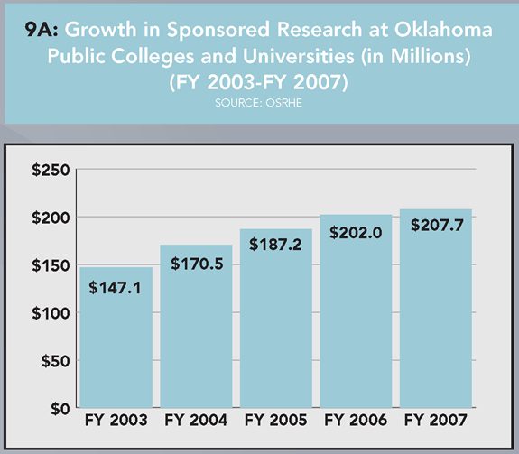 9A: Growth in Sponsored Research at Oklahoma Public Colleges and Universities (FY 2003-FY2007) (Source: OSRHE). FY 2003: $147.1 million. FY 2004: $170.5 million. FY 2005: $187.2 million. FY 2006: $202.0 million. FY 2007: $207.7 million.