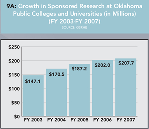 Graph 9A: Growth in Sponsored Research at Oklahoma Public Colleges and Universities (in Millions) (FY 2003-FY2007). Click graph for enlarged version.
