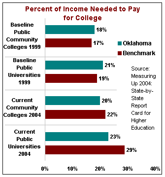 Percent of Income Needed to Pay for College.