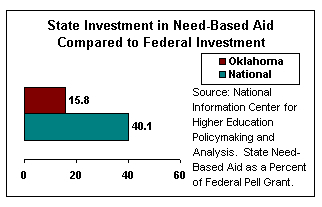 State Investment in Need-Based Aid Compared to Federal Investment. National average was 40.1%, and Oklahoma's was 15.8%.