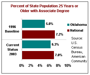 Percent of State Population 25 Years or Older With Associate Degree. In 1996, the baseline for Oklahoma was 5.0%, and the national was 7.2%. Oklahoma status for 2003 was 6.3%, and the national 7.0%.