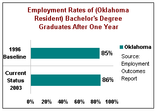 Employment Rates of Oklahoma Bachelor's Degree Graduates After One Year. In 1996, the baseline for Oklahoma was 85%. Status for Oklahoma in 2002 showed 86%.