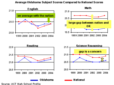 Average Oklahoma ACT Subject Test Scores Compared to National Scores.