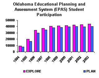 Oklahoma Educational Planning and Assessment System (EPAS) Student Preparation.
