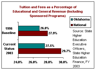 Tuition and Fees as a Percentage of Educaitonal And General Revenue (Including Sponsored Programs). In 2003, Oklahoma's percentage was 27.5%, and the national was 29.7%.