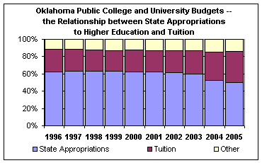 Oklahoma Public College and University Budgets.