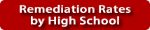 Remediation Rates by High School.